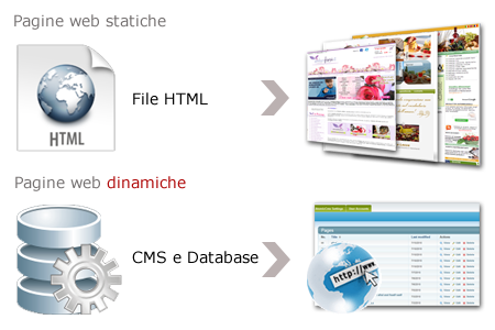 Siti web dinamici php